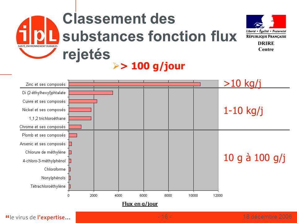 Classement des substances fonction flux rejetés