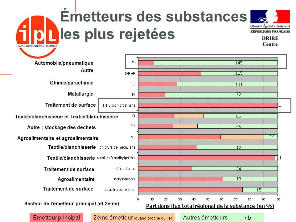 Émetteurs des substances les plus rejetées