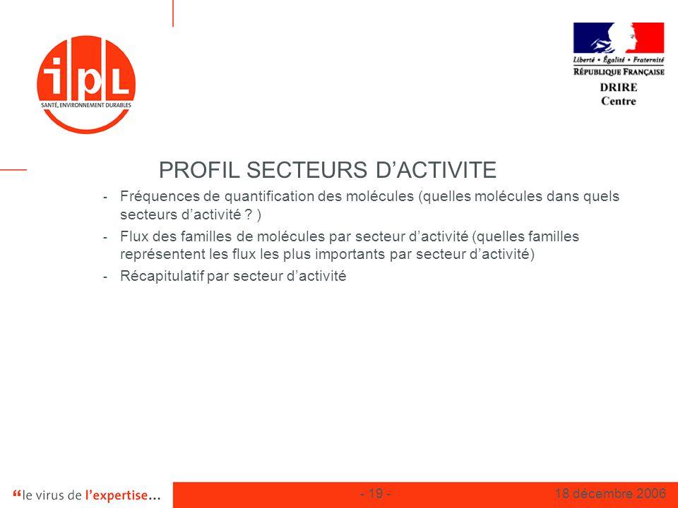 PROFIL SECTEURS D'ACTIVITE