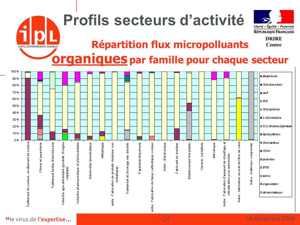 Profils secteurs d'activité
