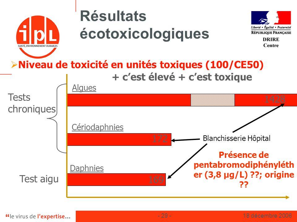 Résultats écotoxicologiques