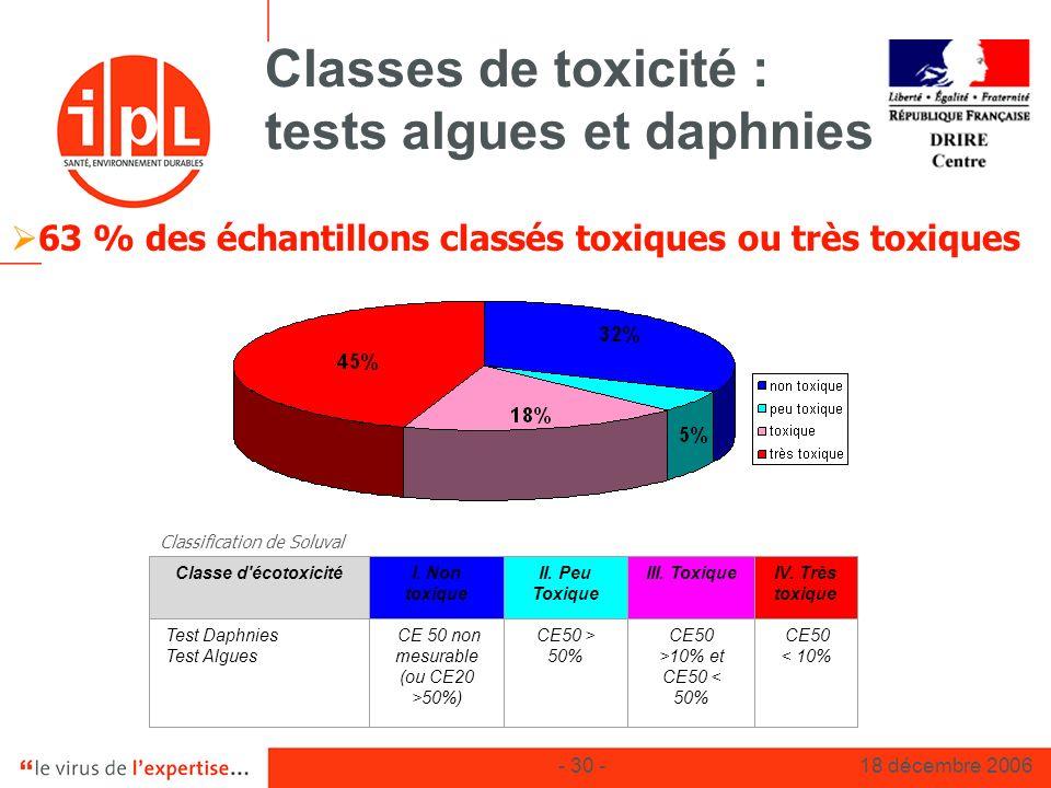 Classes de toxicité : tests algues et daphnies
