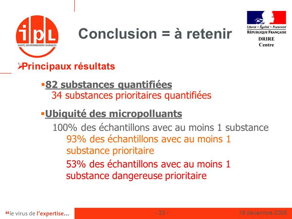 Conclusion = à retenir Principaux résultats 82 substances quantifiées