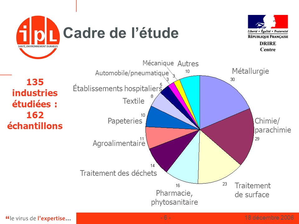 135 industries étudiées : 162 échantillons