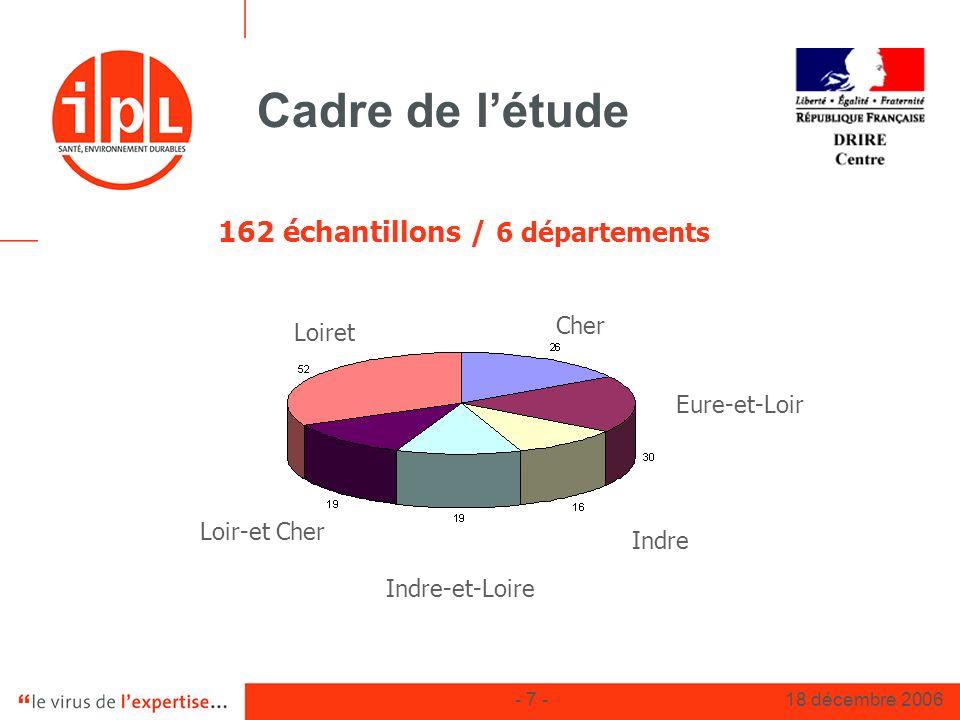 162 échantillons / 6 départements