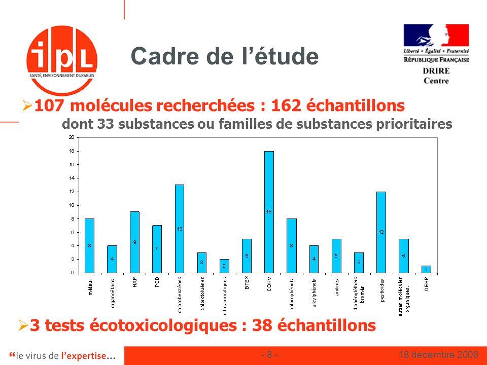 Cadre de l'étude 107 molécules recherchées : 162 échantillons
