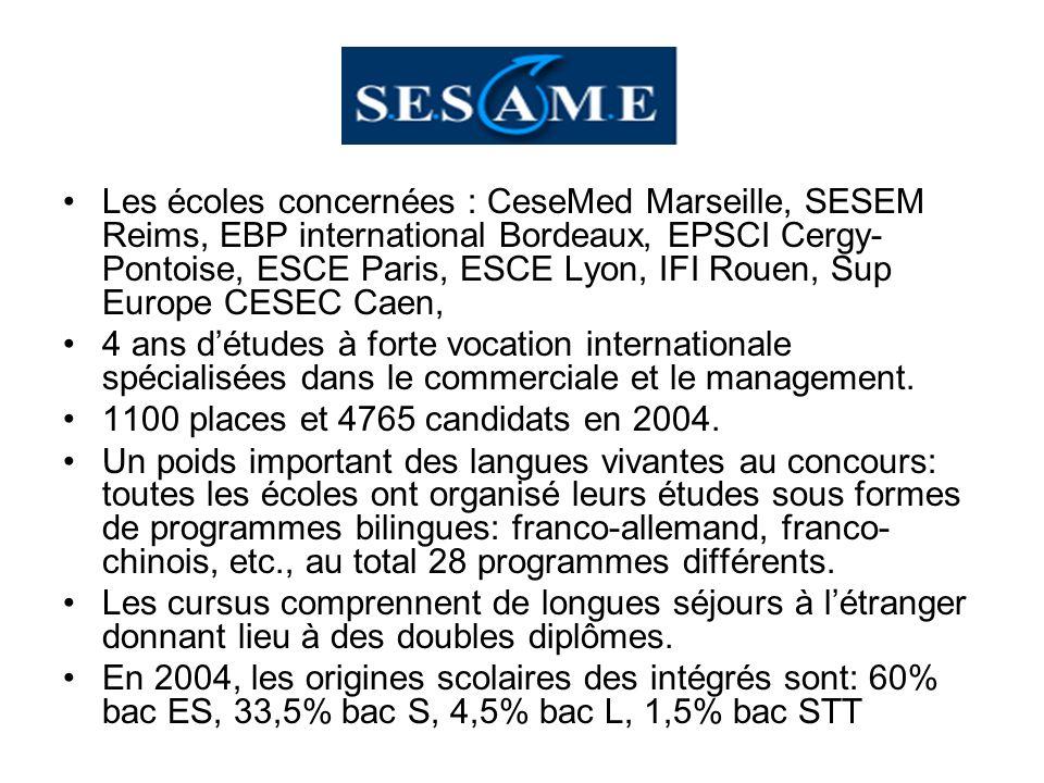 Les écoles concernées : CeseMed Marseille, SESEM Reims, EBP international Bordeaux, EPSCI Cergy-Pontoise, ESCE Paris, ESCE Lyon, IFI Rouen, Sup Europe CESEC Caen,