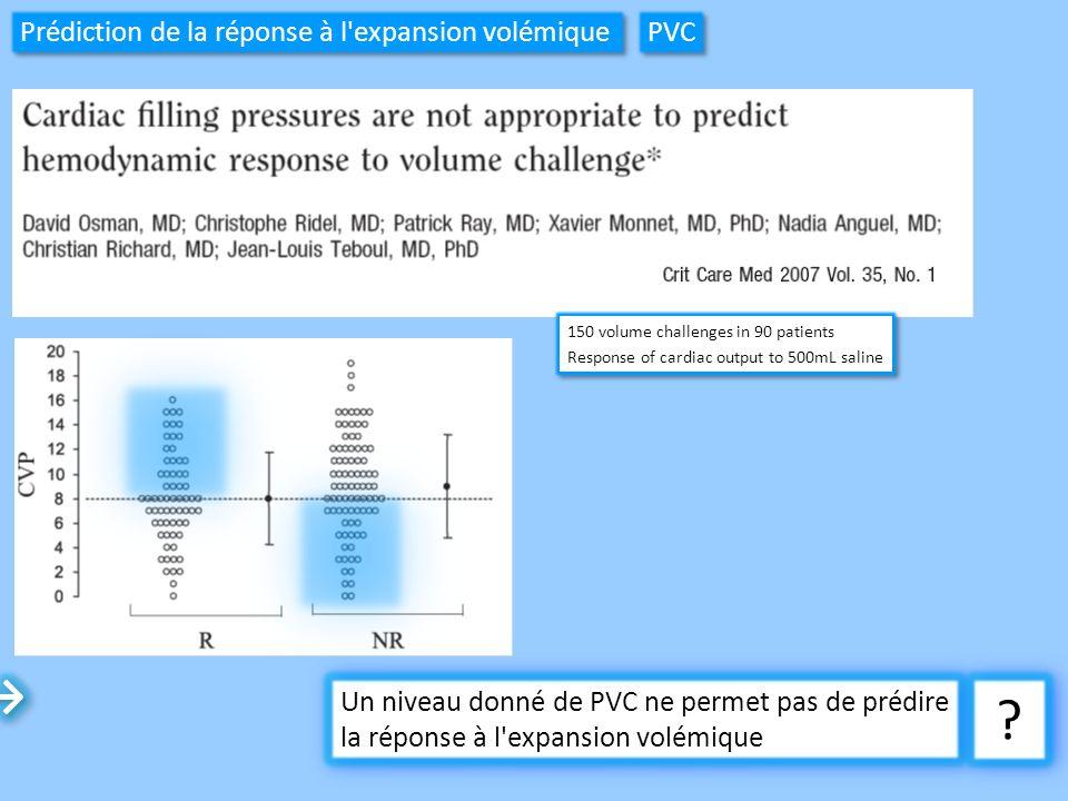 → Prédiction de la réponse à l expansion volémique PVC