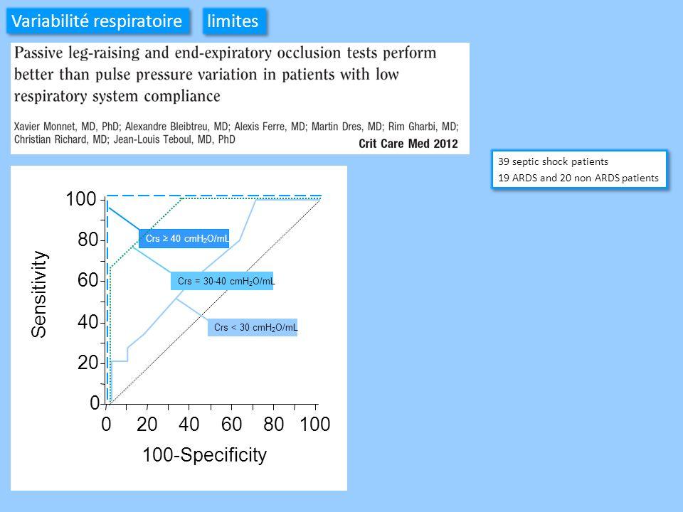 Variabilité respiratoire limites