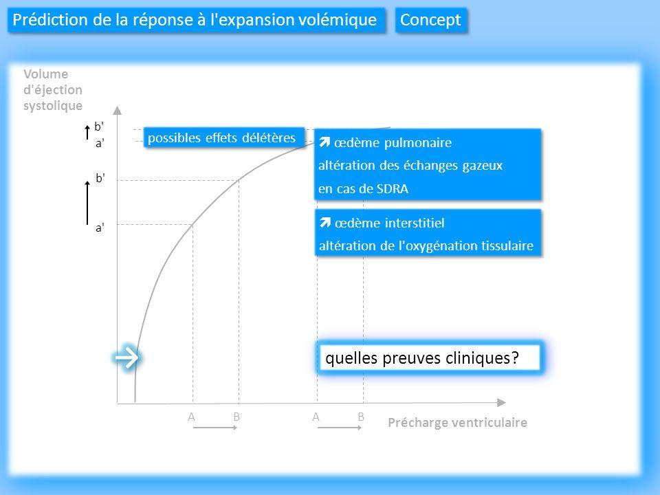 → Prédiction de la réponse à l expansion volémique Concept