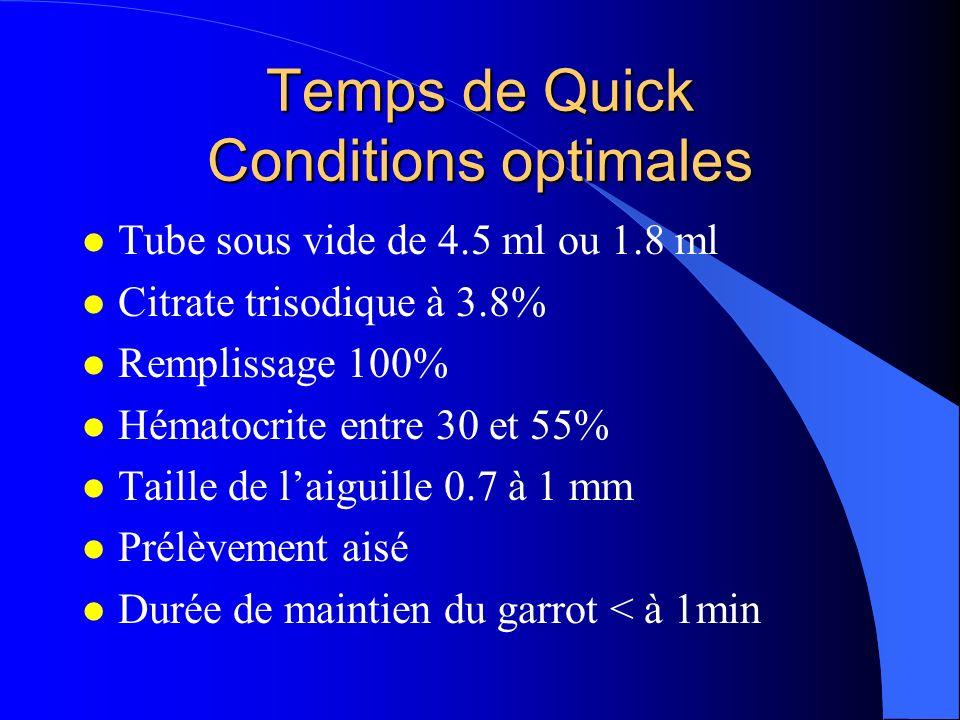 Temps de Quick Conditions optimales