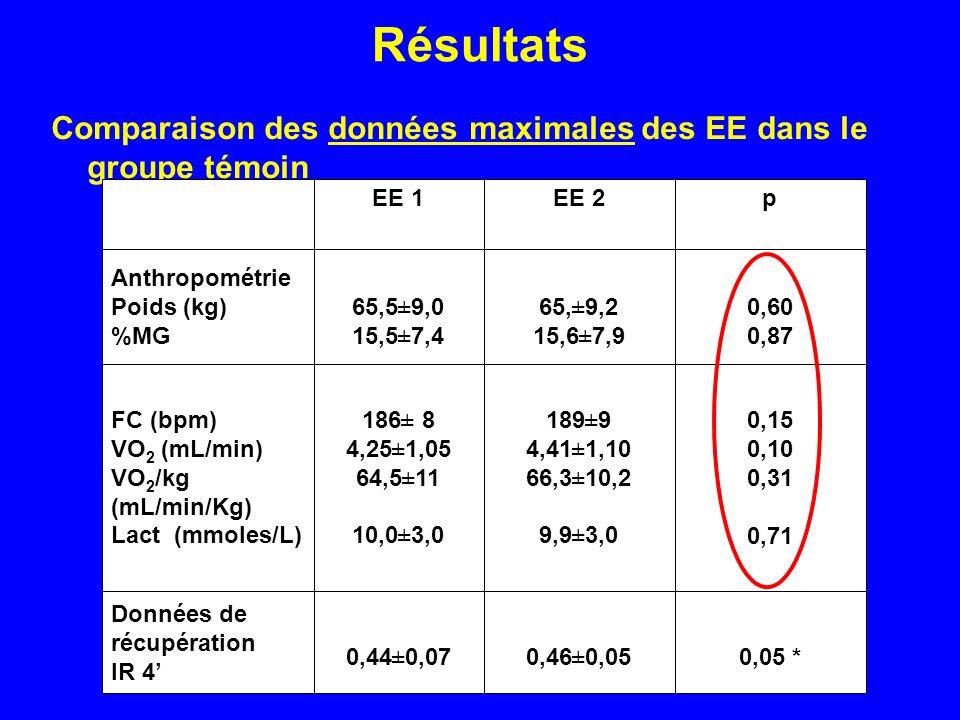 Résultats Comparaison des données maximales des EE dans le groupe témoin. 0,05 * 0,46±0,05. 0,44±0,07.