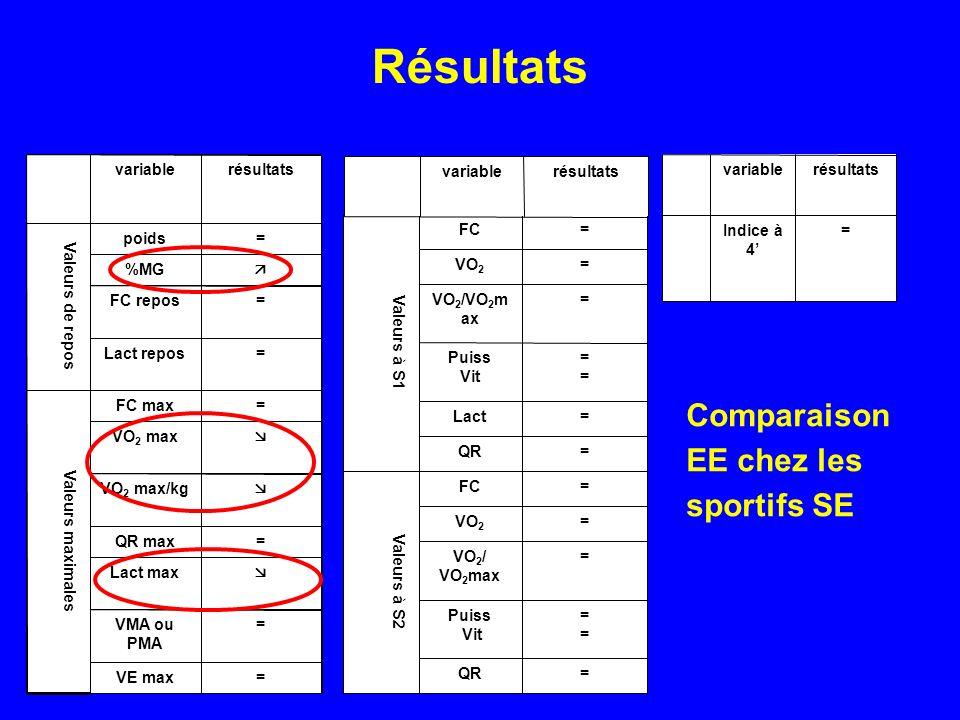 Résultats Comparaison EE chez les sportifs SE = VE max VMA ou PMA 