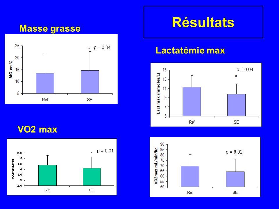 Résultats Masse grasse Lactatémie max VO2 max p = 0,04 p = 0,04