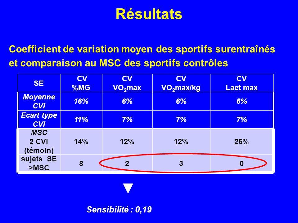 Résultats Coefficient de variation moyen des sportifs surentraînés