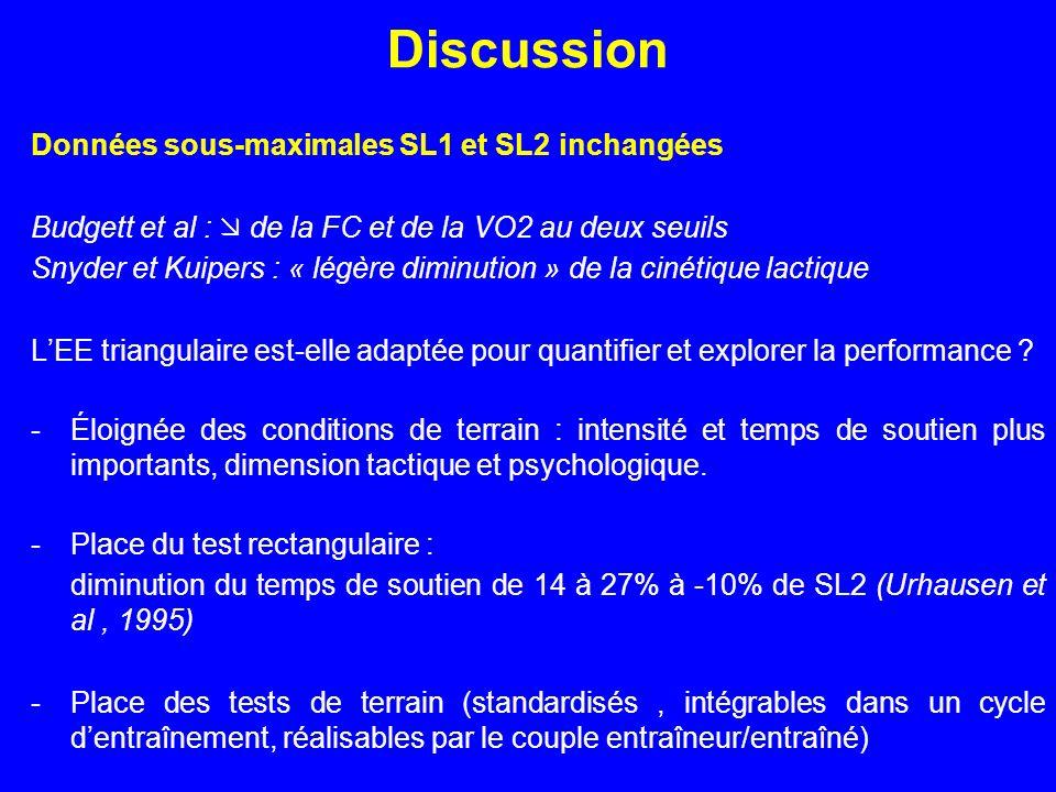 Discussion Données sous-maximales SL1 et SL2 inchangées