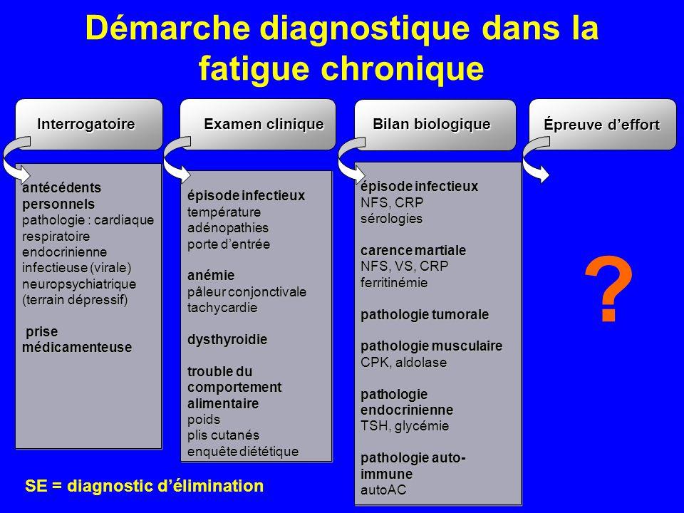Démarche diagnostique dans la fatigue chronique