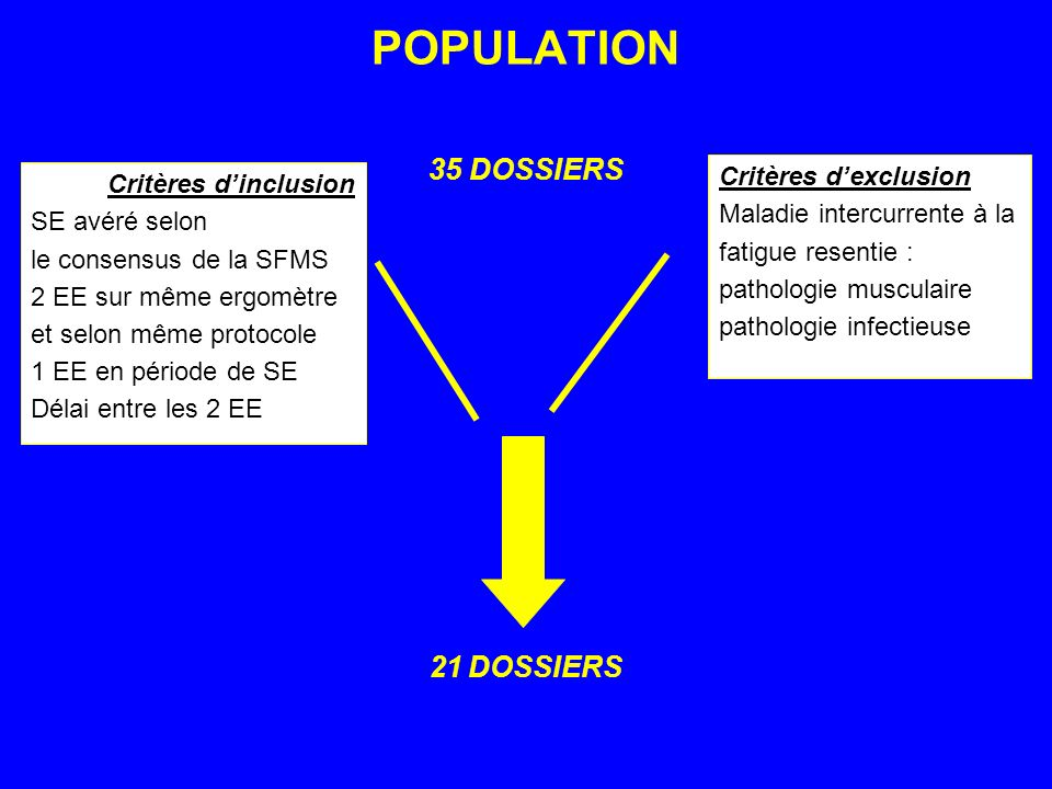 POPULATION 35 DOSSIERS 21 DOSSIERS Critères d'exclusion
