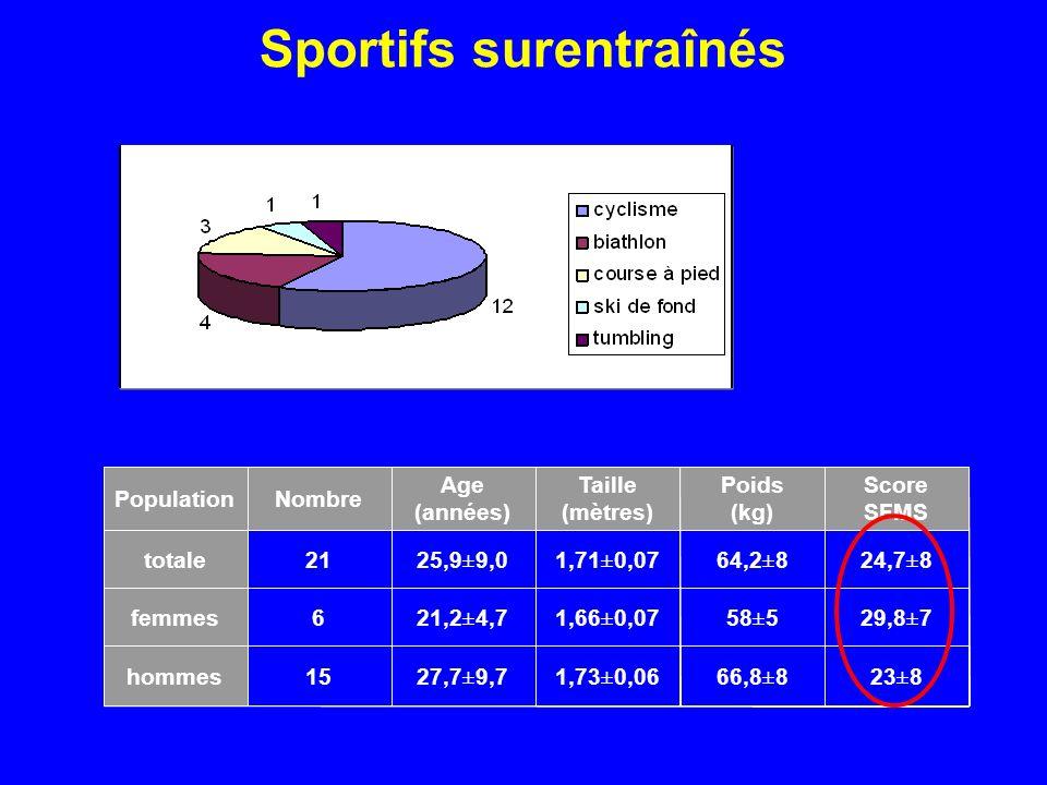 Sportifs surentraînés