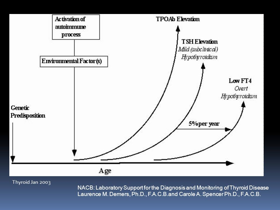 Thyroid Jan 2003 NACB: Laboratory Support for the Diagnosis and Monitoring of Thyroid Disease.