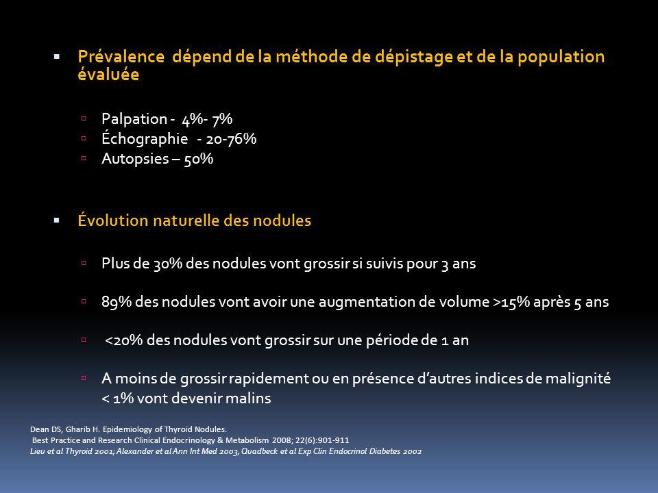 Prévalence dépend de la méthode de dépistage et de la population évaluée
