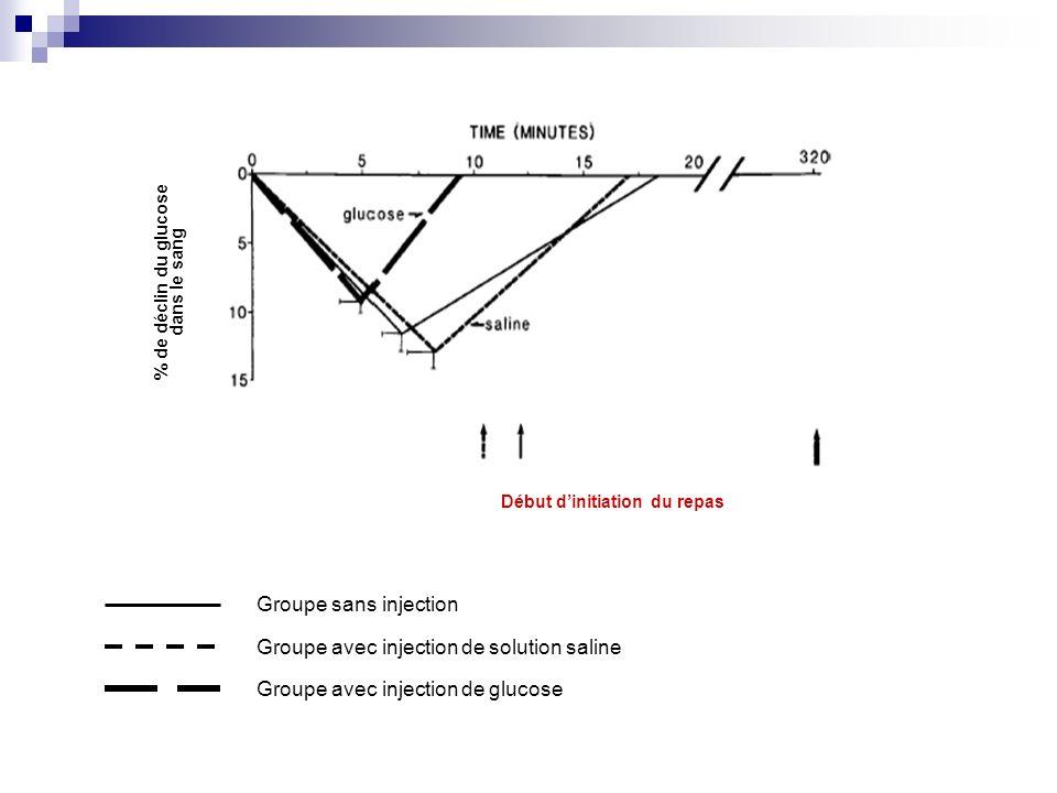 % de déclin du glucose dans le sang