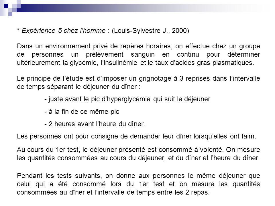 * Expérience 5 chez l'homme : (Louis-Sylvestre J., 2000)