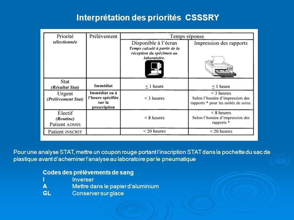Interprétation des priorités CSSSRY