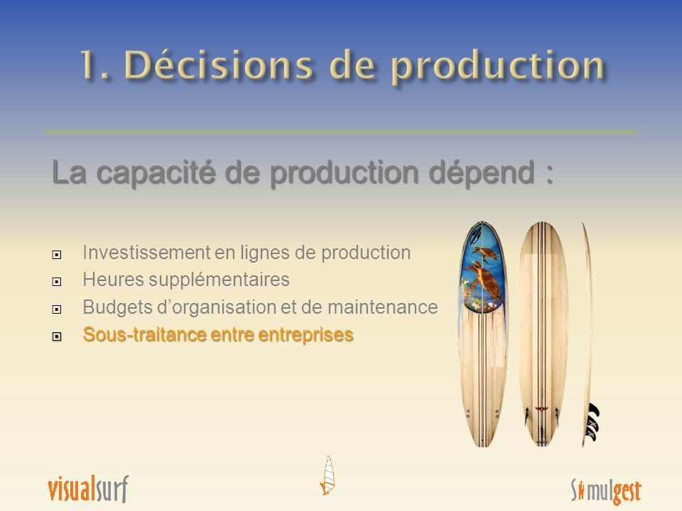 1. Décisions de production