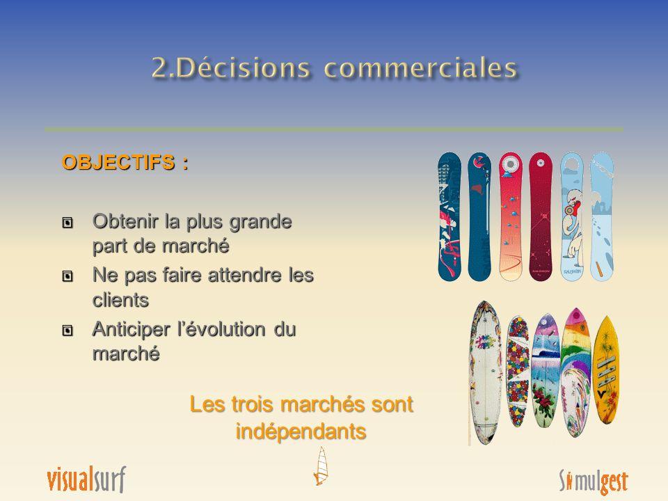 2.Décisions commerciales