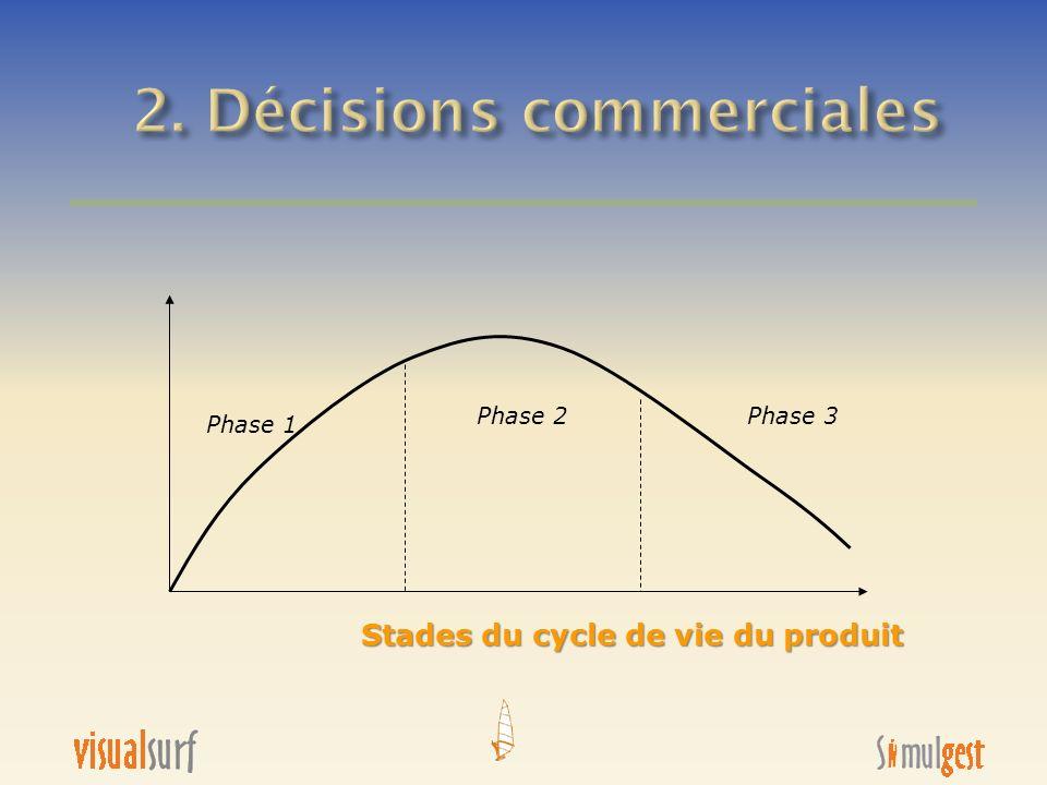 2. Décisions commerciales
