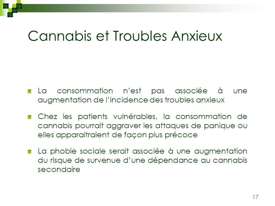 Cannabis et Troubles Anxieux