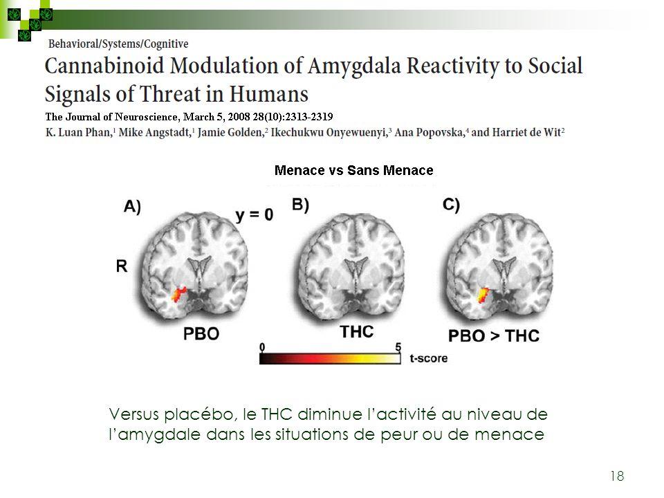 Versus placébo, le THC diminue l'activité au niveau de l'amygdale dans les situations de peur ou de menace