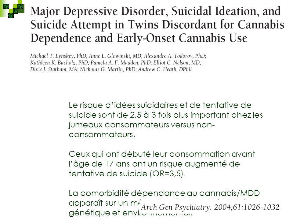 Le risque d'idées suicidaires et de tentative de suicide sont de 2,5 à 3 fois plus important chez les jumeaux consommateurs versus non-consommateurs.