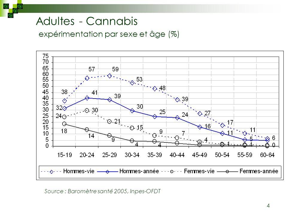 Adultes - Cannabis expérimentation par sexe et âge (%)