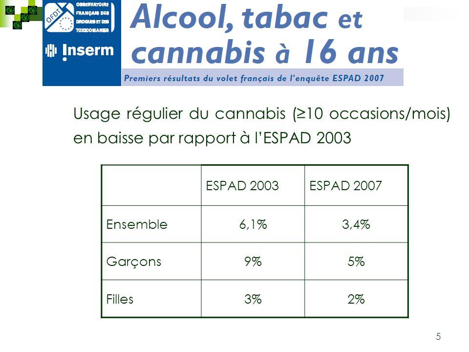 Usage régulier du cannabis (≥10 occasions/mois) en baisse par rapport à l'ESPAD 2003