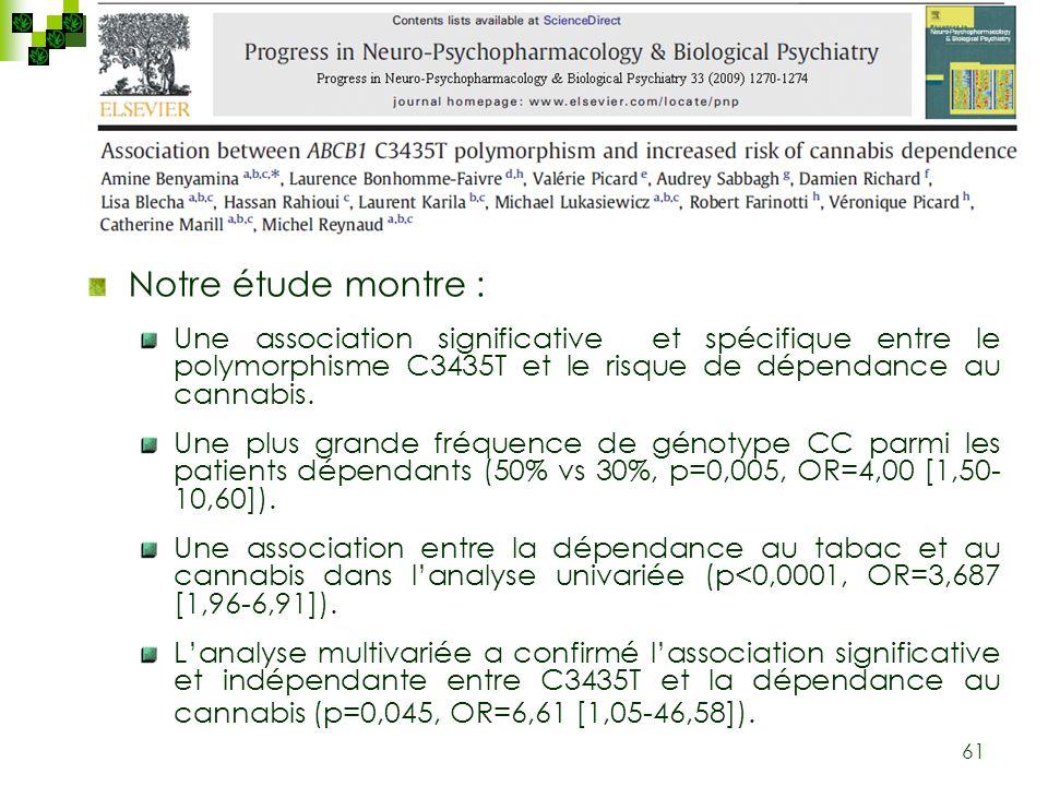 Notre étude montre : Une association significative et spécifique entre le polymorphisme C3435T et le risque de dépendance au cannabis.