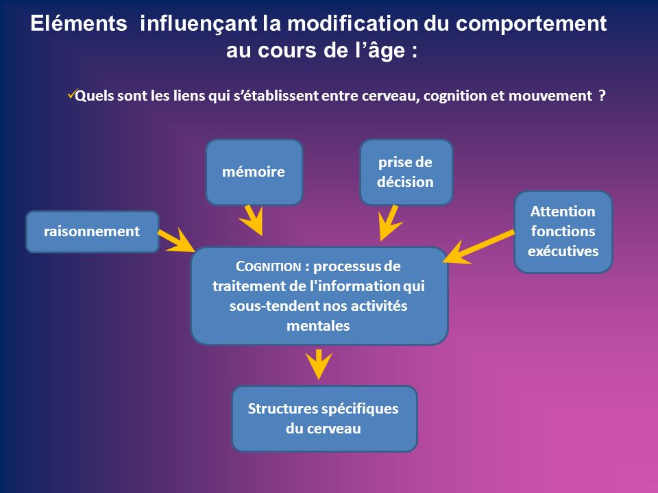 Eléments influençant la modification du comportement