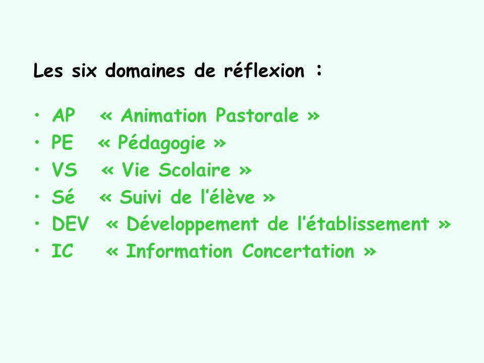 Les six domaines de réflexion :