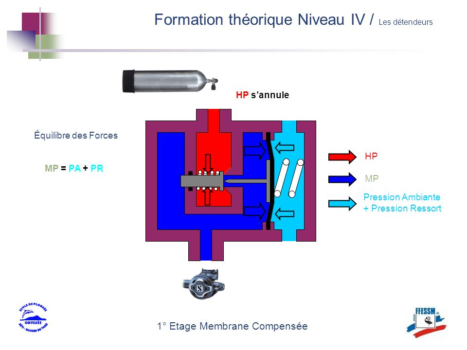 1° Etage Membrane Compensée