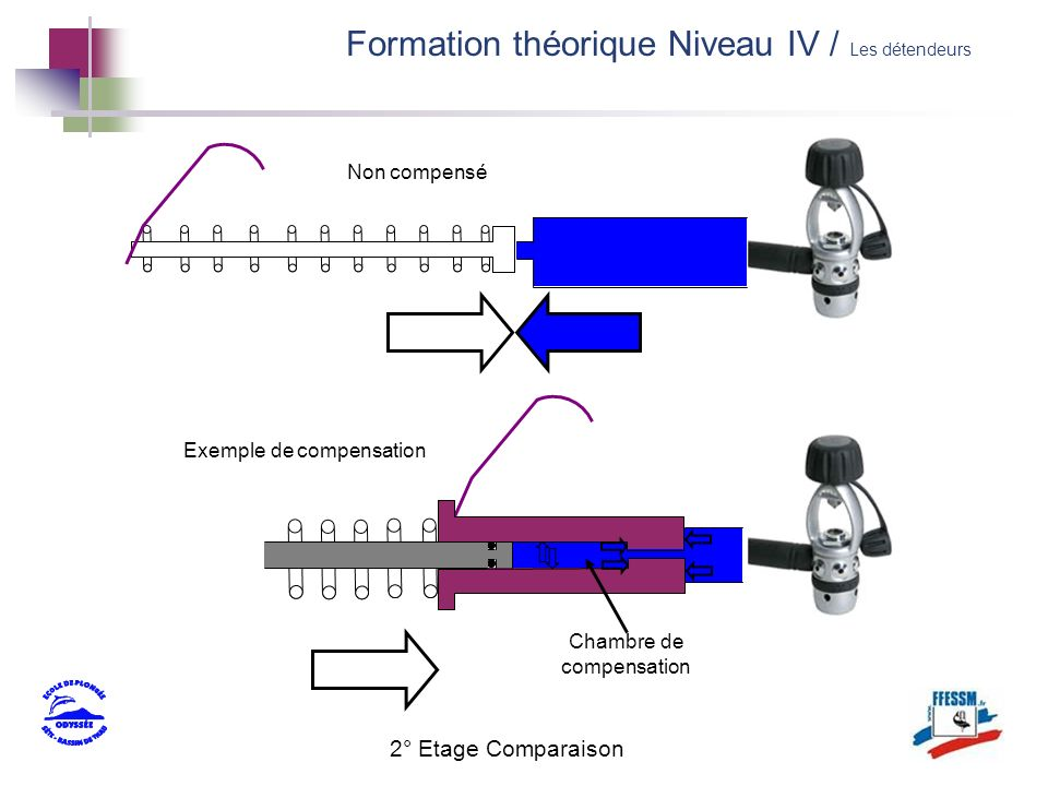 Formation théorique Niveau IV / Les détendeurs