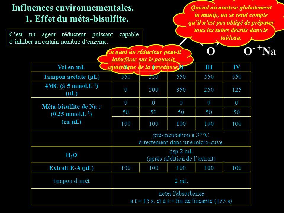 5.1 bisulf Influences environnementales. 1. Effet du méta-bisulfite.