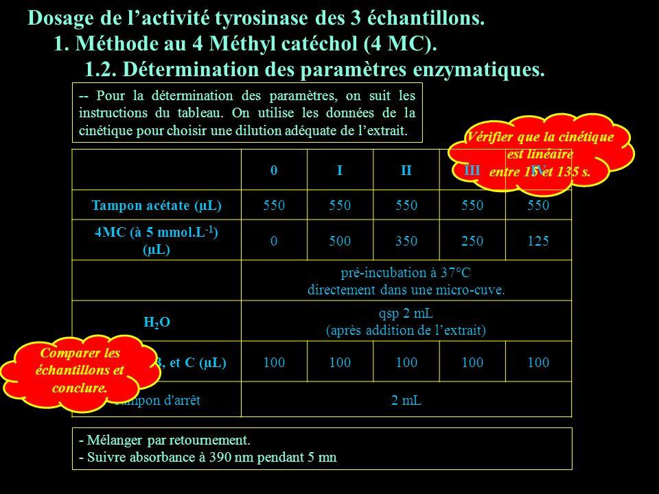 3.1.2 param enz Dosage de l'activité tyrosinase des 3 échantillons.