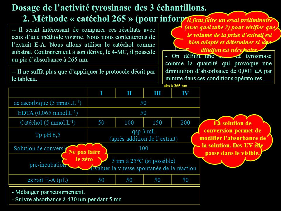 3.2 catéchol 265 Dosage de l'activité tyrosinase des 3 échantillons.