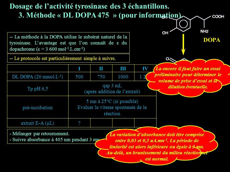 3.3 DL DOPA 475 Dosage de l'activité tyrosinase des 3 échantillons.