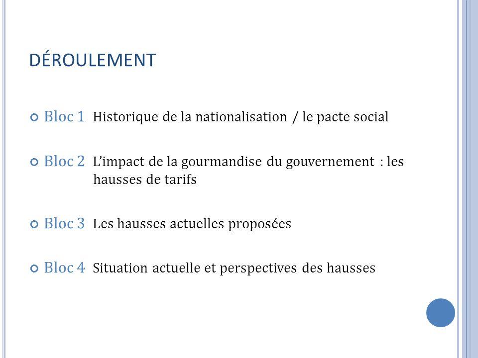 DÉROULEMENT Bloc 1 Historique de la nationalisation / le pacte social