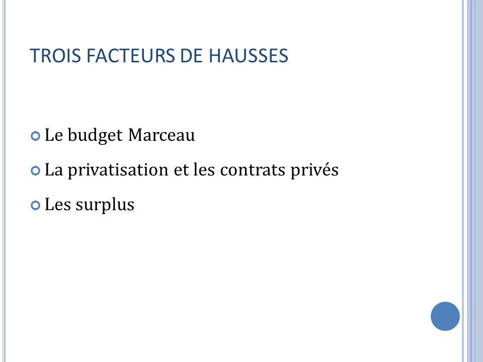 TROIS FACTEURS DE HAUSSES