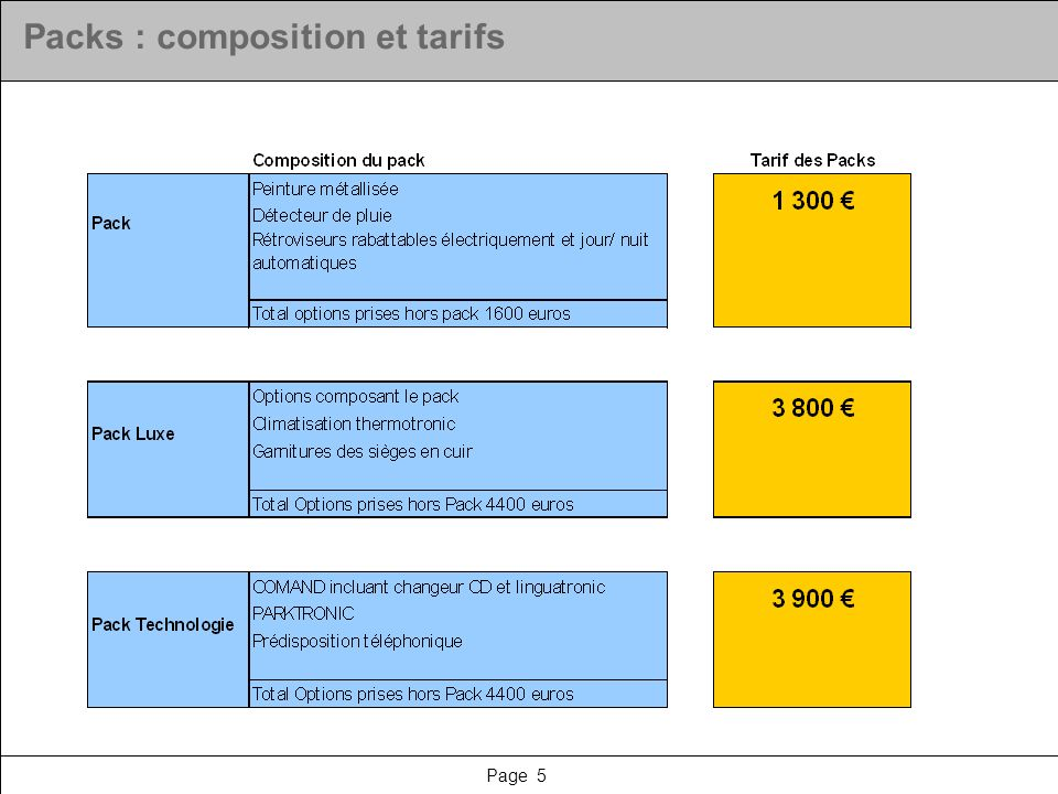Packs : composition et tarifs