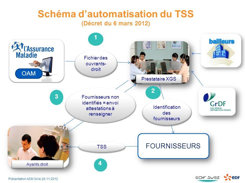 Schéma d'automatisation du TSS (Décret du 6 mars 2012)