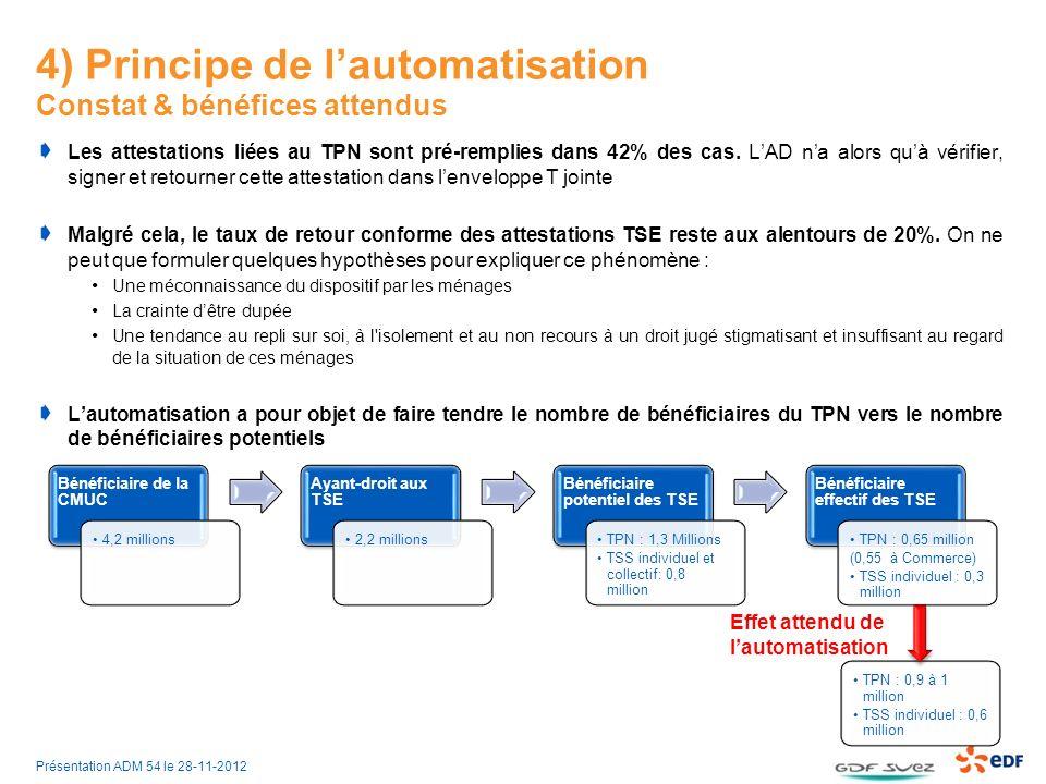 4) Principe de l'automatisation Constat & bénéfices attendus